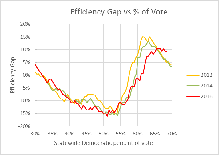 Efficiency Gap vs % of Vote