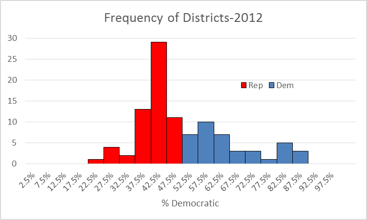 Frequency of Districts-2012