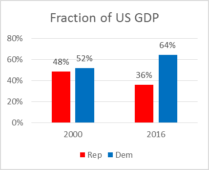 Fraction of US GDP