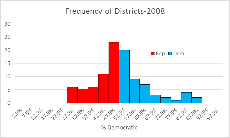 Frequency of Districts-2008