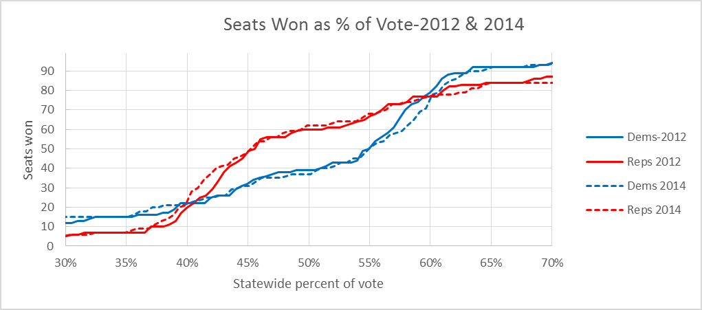 Seats Won as % of Vote-2012 & 2014