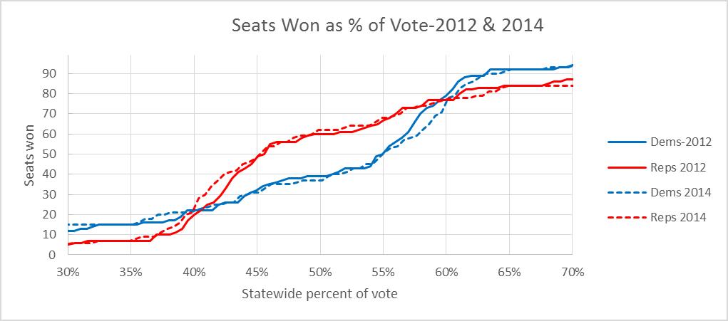 Seats Won as % of Vote-2012 & 2014