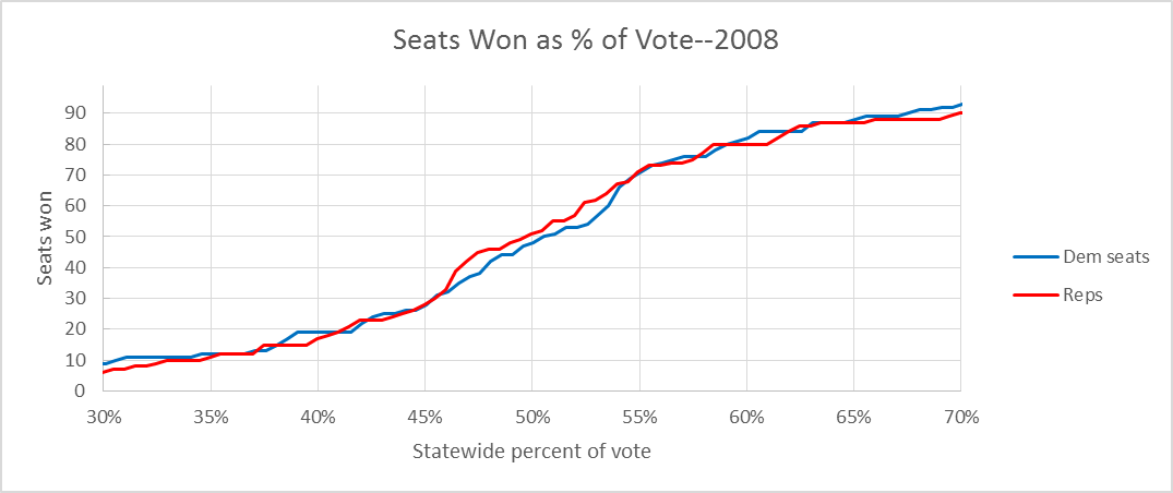 Seats Won as % of Vote-2008