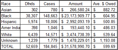 Municipal Court outstanding debt by race on judgments from Jan. 1, 2012 and May 31, 2016