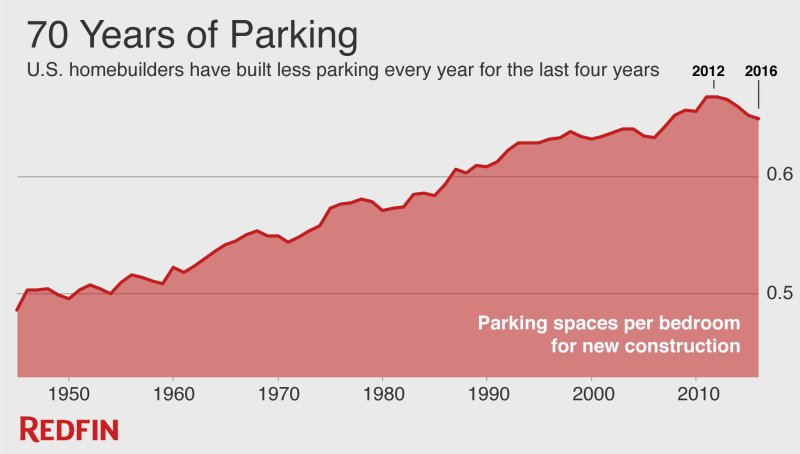 Unlike previous declines in residential parking ratios, the current one is happening during a period of low gas prices and decent economic conditions.
