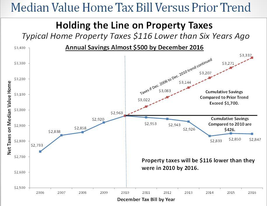 Medium Value Home Tax Bill Versus Prior Trend
