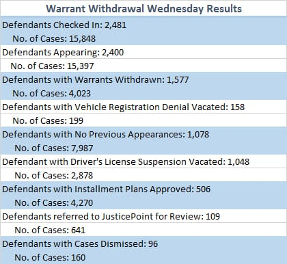 Warrant Withdrawal Wednesday Results