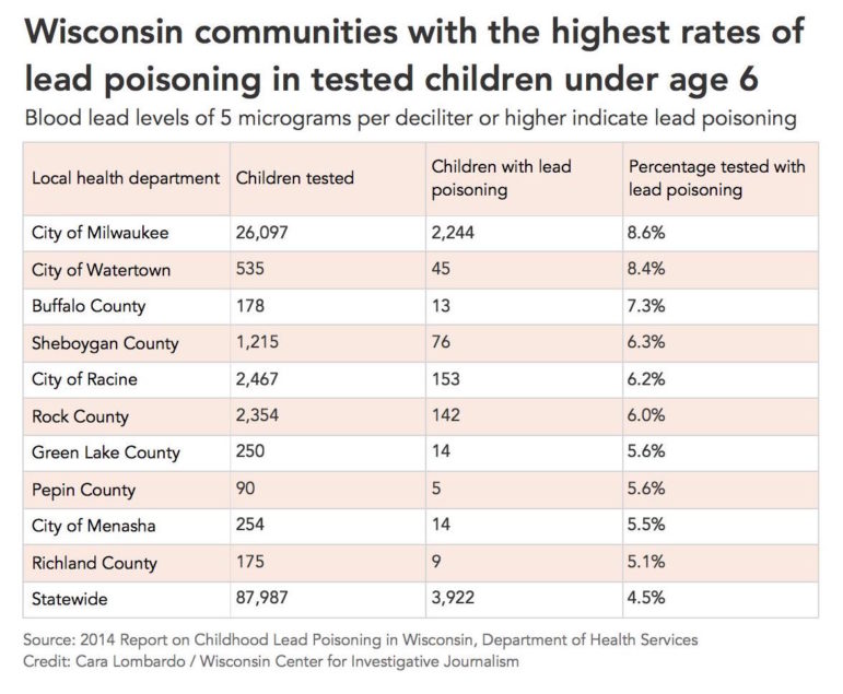 Wisconsin communities with the highest rates of lead poisoning in tested children under age 6