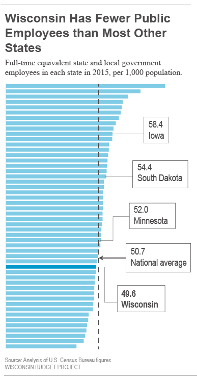Wisconsin has fewer public employees than most other states.