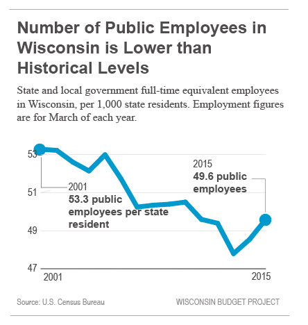 Number of public employees in Wisconsin is lower than historical levels.