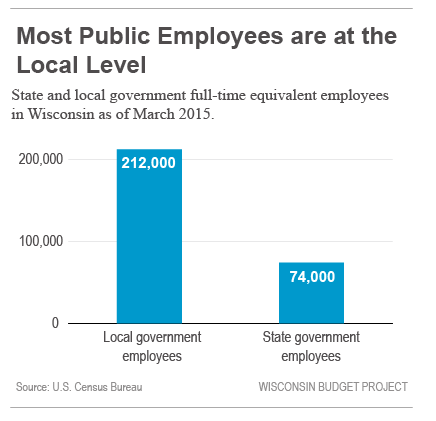 Most public employees are at the local level.