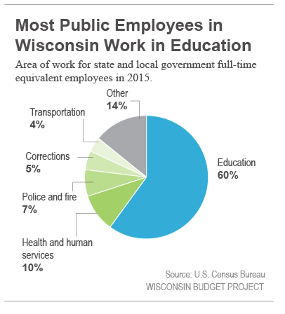 Most public employees in Wisconsin work in education.