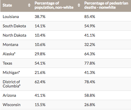 The states with the biggest racial disparities in pedestrian deaths. Graph by Smart Growth America.