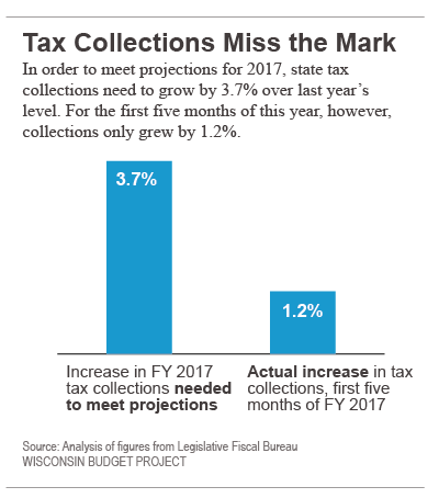 Tax collections Miss the Mark.