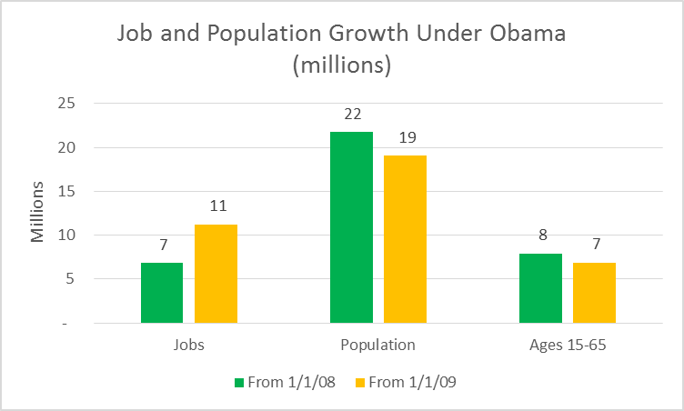 Job and Population Growth Under Obama (millions)