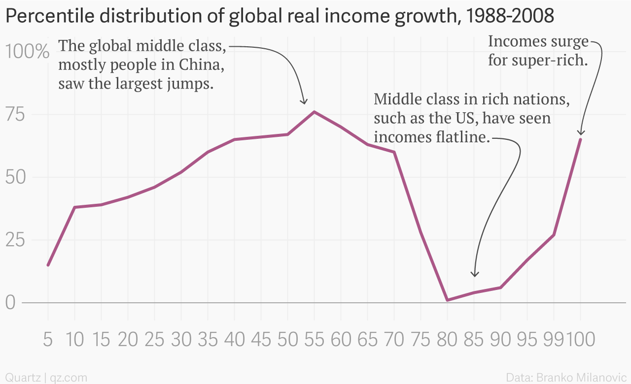 Percentile distribution of global real income growth, 1988-2008