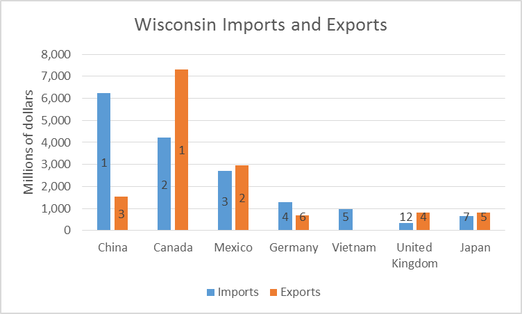 Wisconsin Imports and Exports