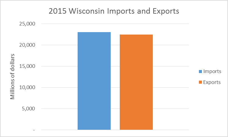 2015 Wisconsin Imports and Exports