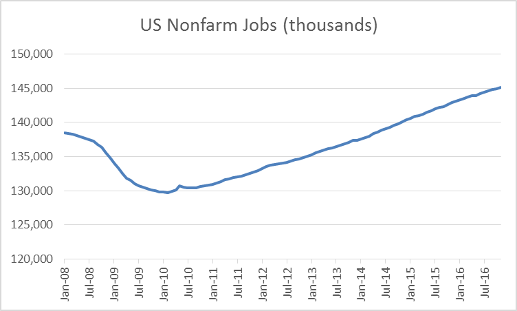 US Nonfarm Jobs (thousands)