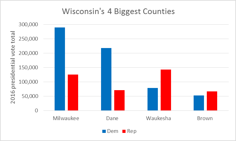 Wisconsin's 4 Biggest Counties