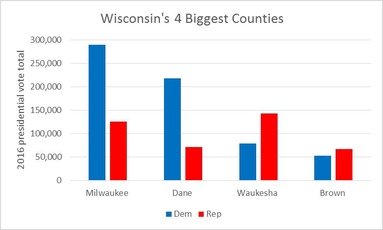 Wisconsin's 4 Biggest Counties