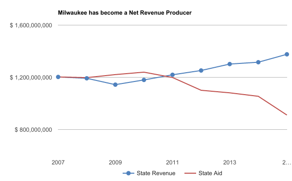 Milwaukee has become a Net Revenue Producer