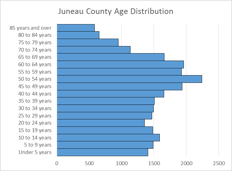 Juneau County Age Distribution