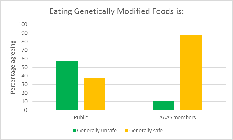 Eating Genetically Modified Food is: