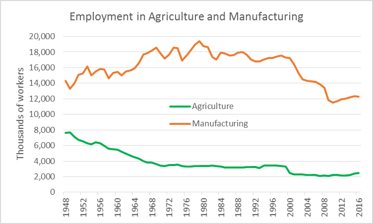 Employment in Agriculture and Manufacturing