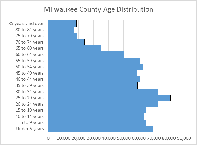 Milwaukee County Age Distribution