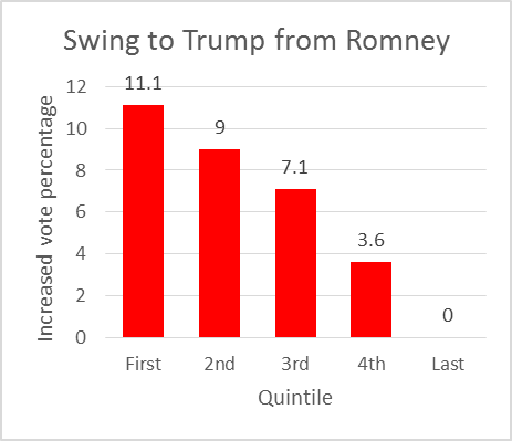 Swing to Trump from Romney