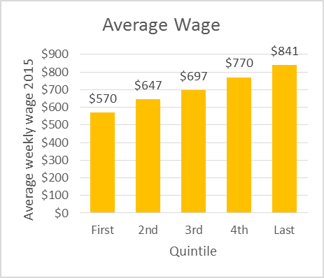 Average Wage