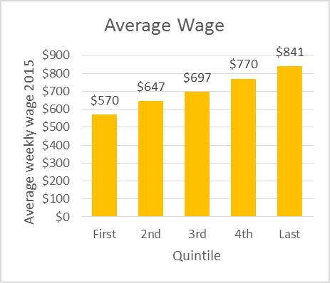 Average Wage