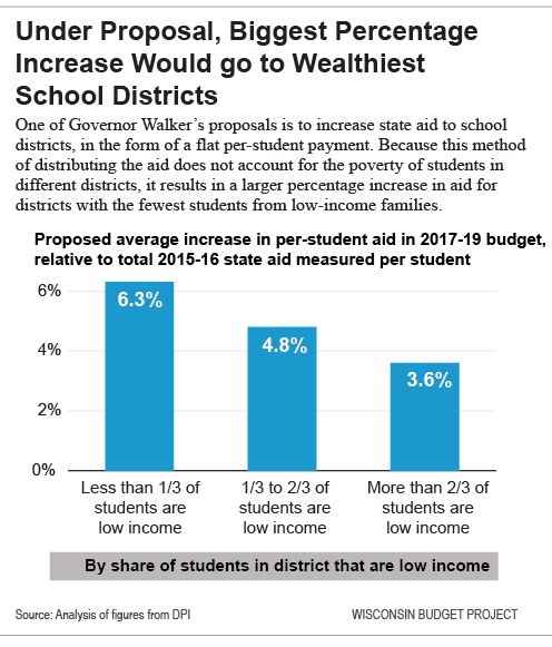 Under Proposal, Biggest Percentage Increase Would go to Wealthiest School Districts