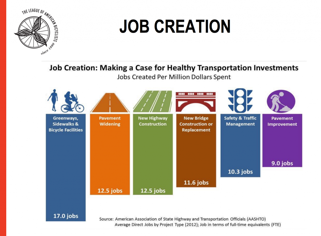 Job creation.