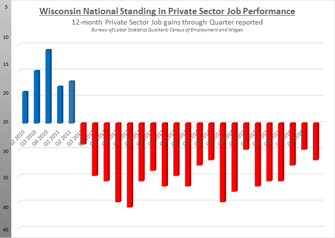 Wisconsin Natinoal Standing in Private Sector Job Performance