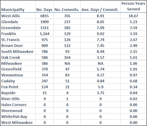 2016 House of Correction municipal commitments by community
