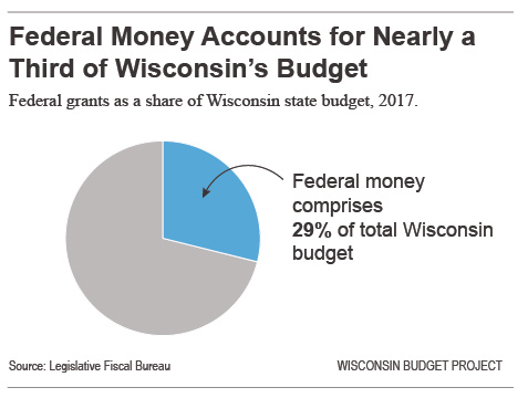The Federal Government and Wisconsin Budget