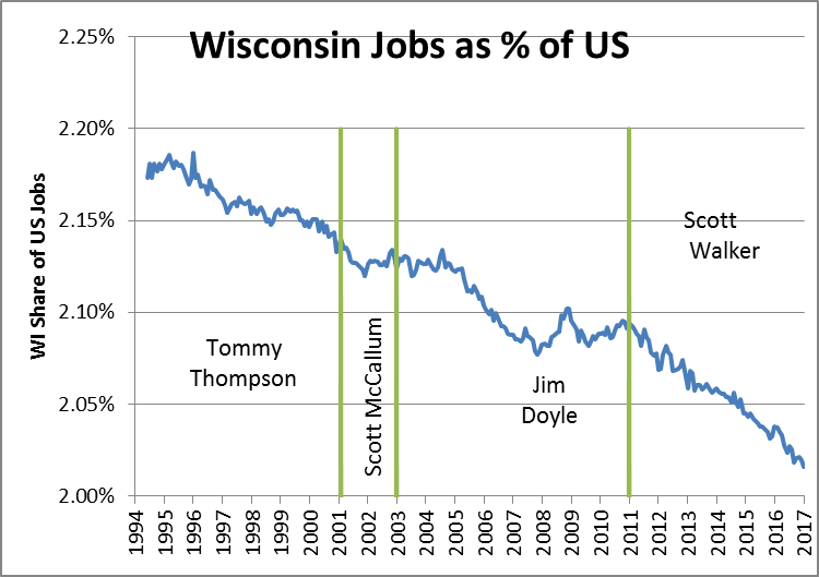 Wisconsin Jobs as % of US