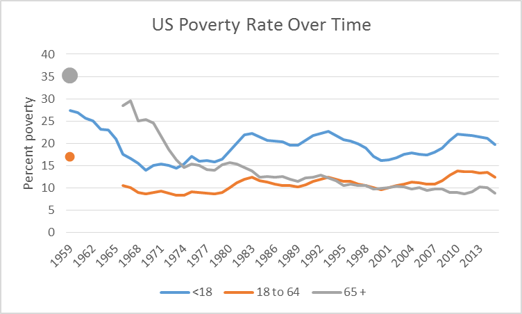 US Poverty Rate Over Time