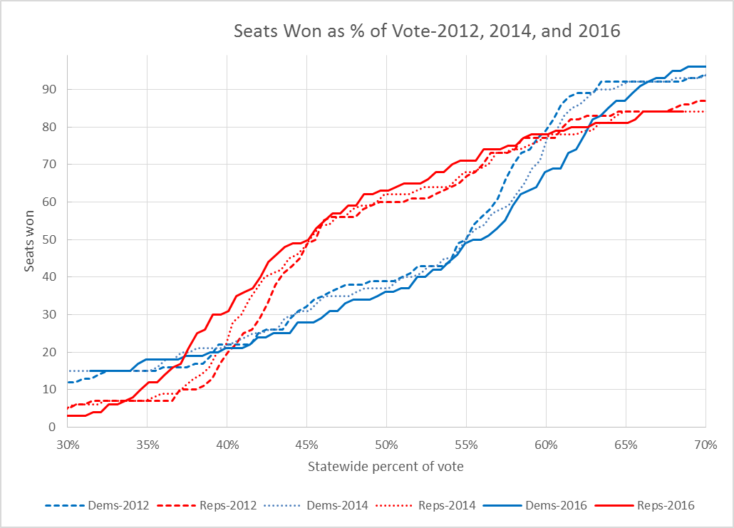 Seats Won as % of Vote--2012, 2014, and 2016