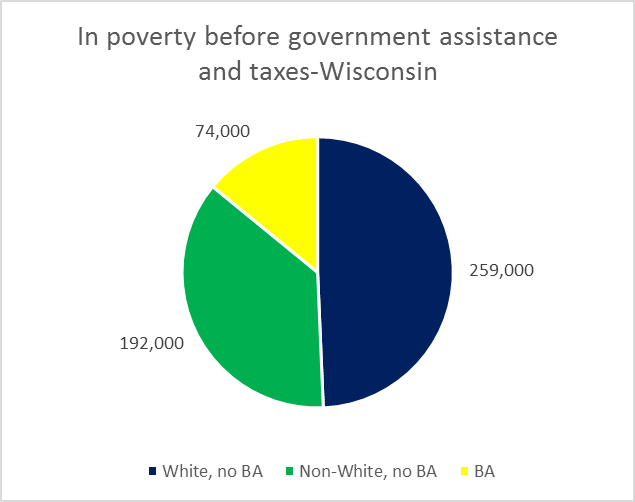 In poverty before government assistance and taxes-Wisconsin