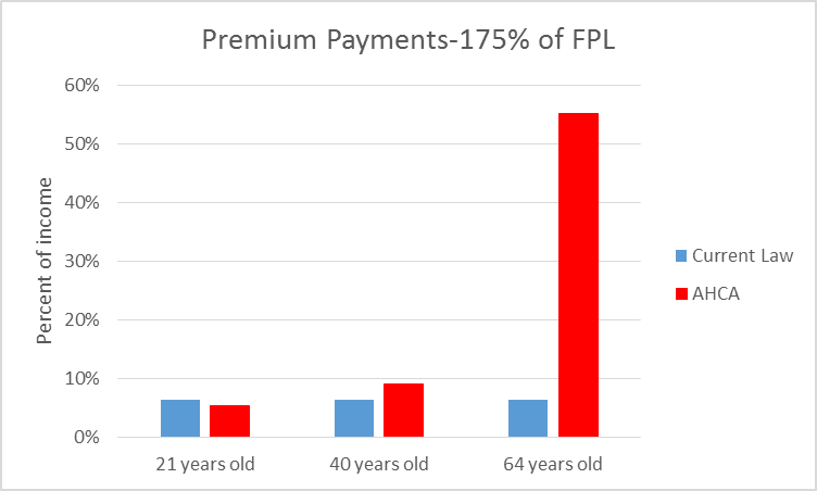 Premium Payments-175% of FPL