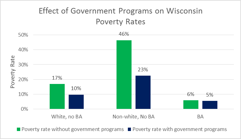 Effect of Government Programs on Wisconsin Poverty Rates