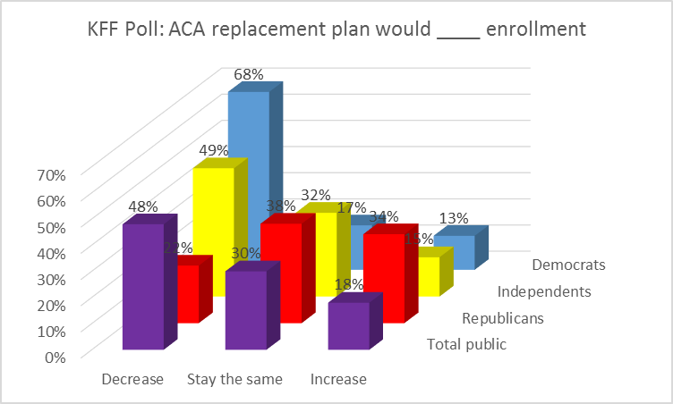 KFF Poll: ACA replacement plan would ____ enrollment