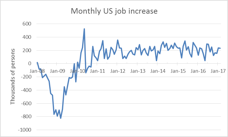 Monthly US job increase