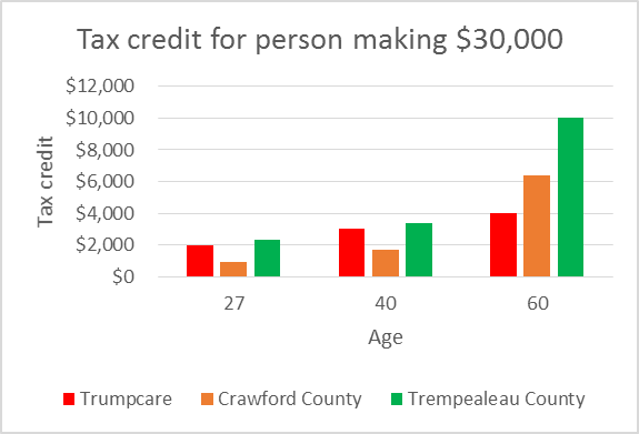 Tax credit for person making $30,000