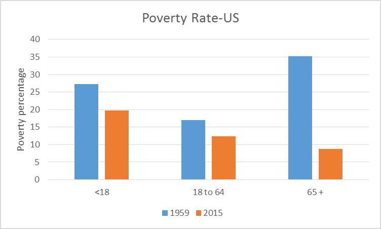 Poverty Rate-US