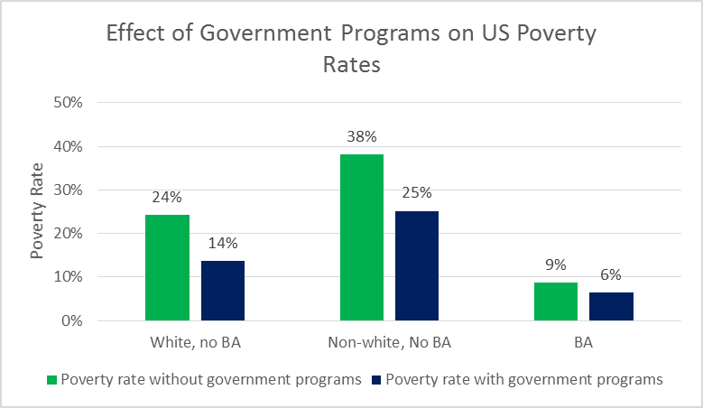 Effect of Government Programs on US Poverty Rates