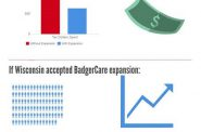 The High Cost of Refusing BadgerCare Expansion